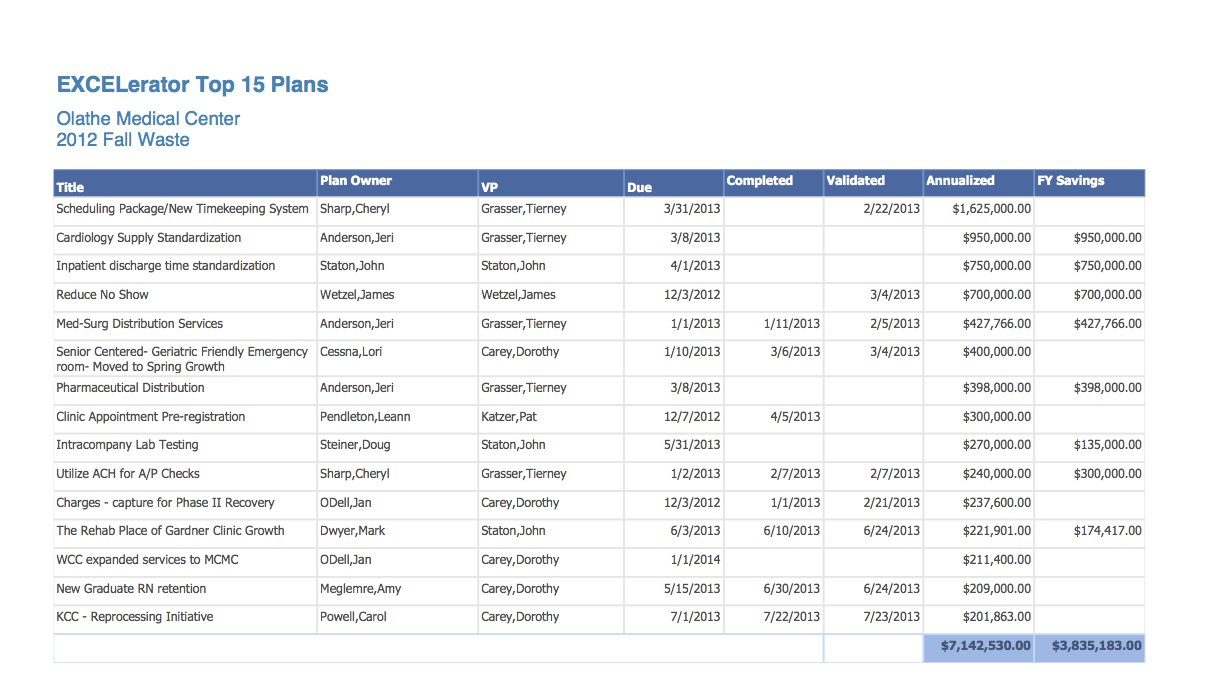 100 day action plan template kubreforic 100 day action plan template wajeb Image collections