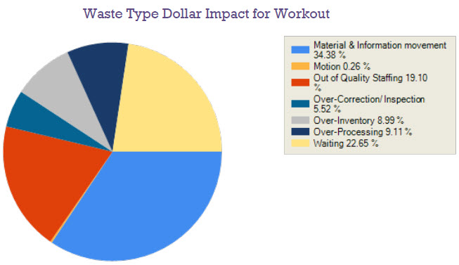 Change Type Dollar Impact for Workout